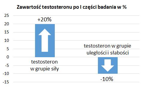 testosteron po badaniu